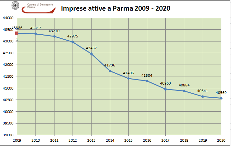 imprese attive pr trend 09-20