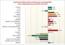 L'export di Parma a quota 5,037 miliardi di euro nei primi 9 mesi del 2018, bilancia commerciale positiva verso tutti i continenti