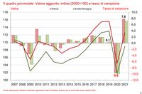 Gli scenari di previsione a Parma:  si attenua il calo del Pil regionale e provinciale. Ma la ripresa nel 2021 sarà parziale
