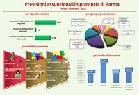 2.300 assunzioni stimate nel primo trimestre 2017 a Parma e provincia