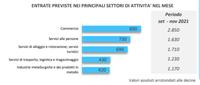 Progetto Excelsior, previsioni di assunzione in settembre da parte delle imprese di Parma