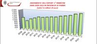 Informazione economica: l'export delle imprese di Parma nel primo trimestre 2021