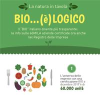 Il BIO italiano diventa più trasparente: la certificazione approda nel Registro Imprese