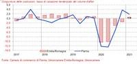 Informazione economica, la congiuntura delle costruzioni a Parma nel primo trimestre 2021