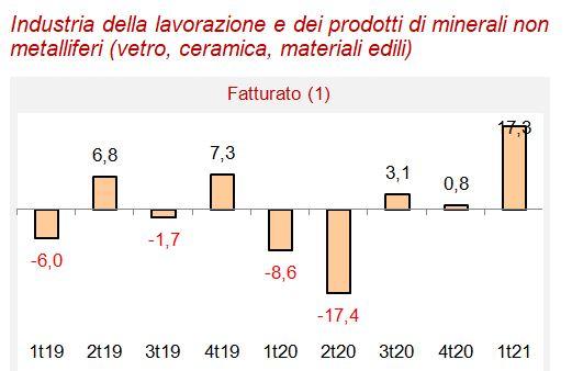 Informazione economica, la congiuntura dell'Industria a Parma nel primo trimestre 2021