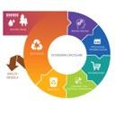 """""""Introduzione all'economia circolare"""": webinar della Camera di commercio il 5 giugno, ore 10-12.30"""