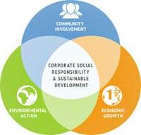 Responsabilità sociale d'impresa: prossimi appuntamenti