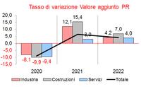 Scenari di previsione 2021 sull'economia locale. Parma si conferma terza provincia a trainare l'economia regionale con valore aggiunto a +6,4%