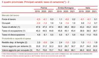 Scenario di previsione 2020: forte contrazione del Pil regionale e provinciale